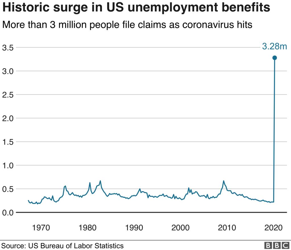 Historic surge in US unemployment benefits