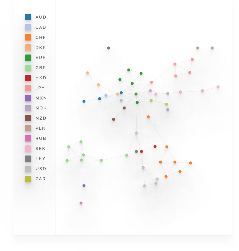 Models represented in a graph