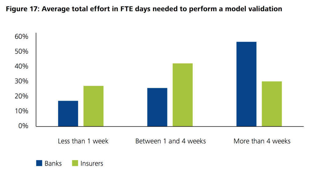 Average total effort in FTE days needed to perform a model validation